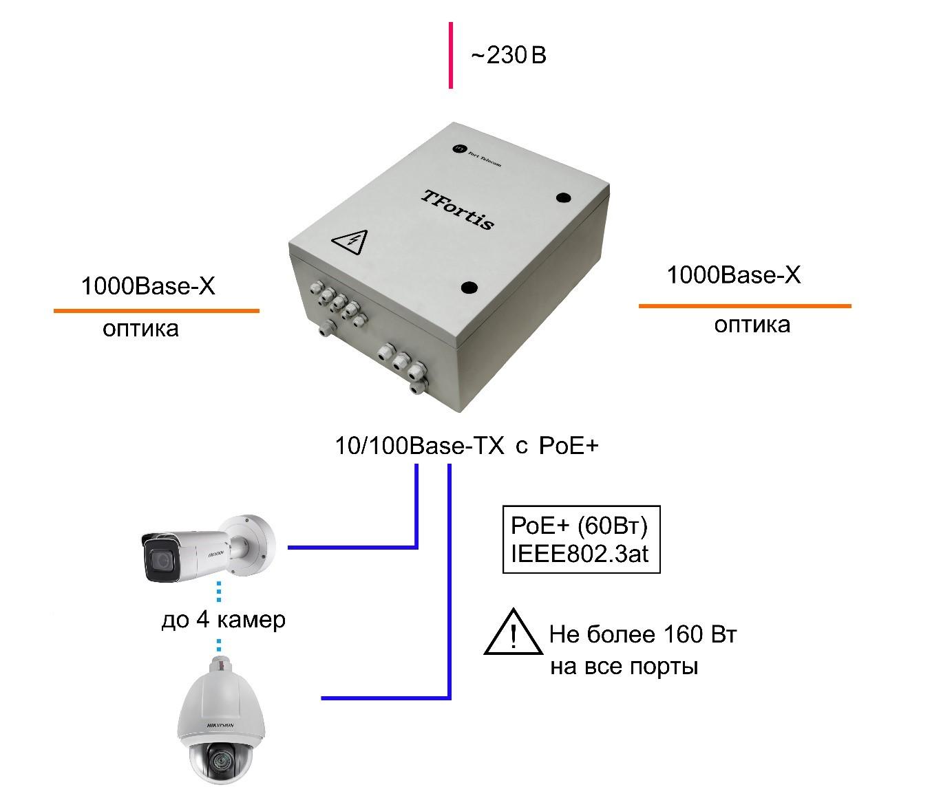 Коммутатор TFortis PSW-2G+UPS-Box - Акрон-СБ