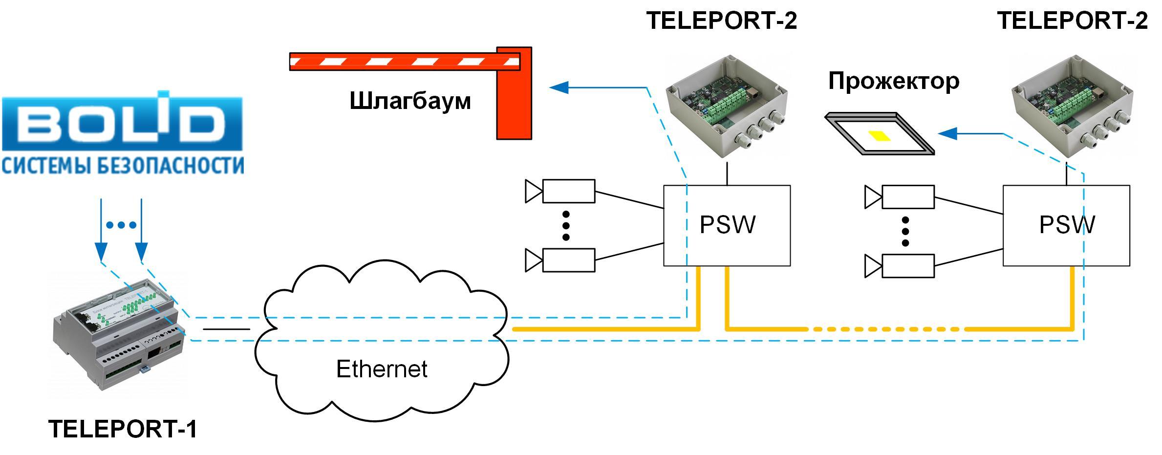 teleport-app-perimetr-auto