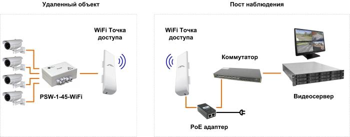 Организация WiFi видеонаблюдения с помощью оборудования TFortis
